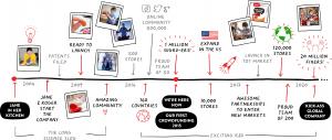 Sugru Timeline